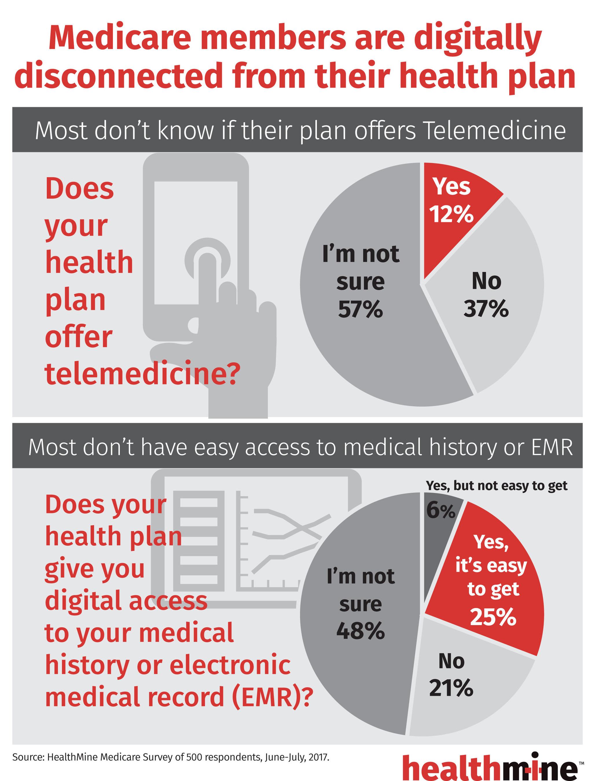 (PRNewsfoto/HealthMine, Inc.)