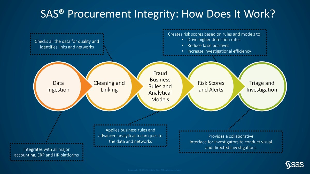 SAS for Procurement Integrity's approach to optimizing the procurement process helps organizations identify sophisticated fraud schemes and methods that would otherwise go undetected.