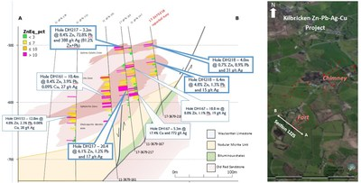 Figure 1: Cross Section 1225 from the Fort Mineralized Zone with new results from drill hole 218 and plan location (CNW Group/Hannan Metals Ltd.)