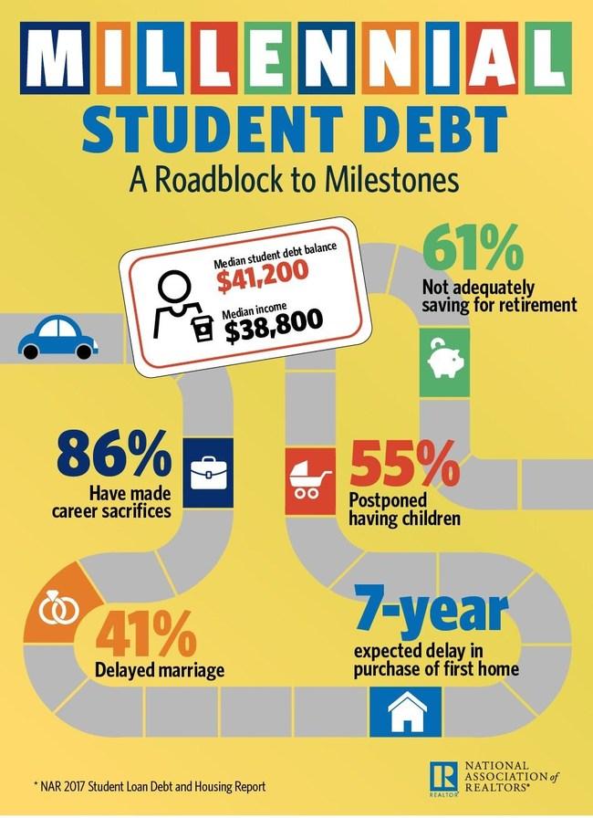 NAR Millennial Student Debt Infographic
