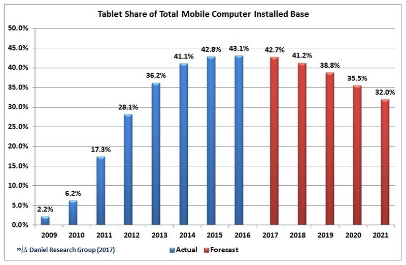 Tablet Share of Total Mobile