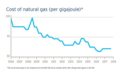 FortisBC natural gas rates remain low for remainder of the year