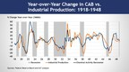 Chemical Activity Barometer Holds Steady; Storms Likely To Cause Future Revisions