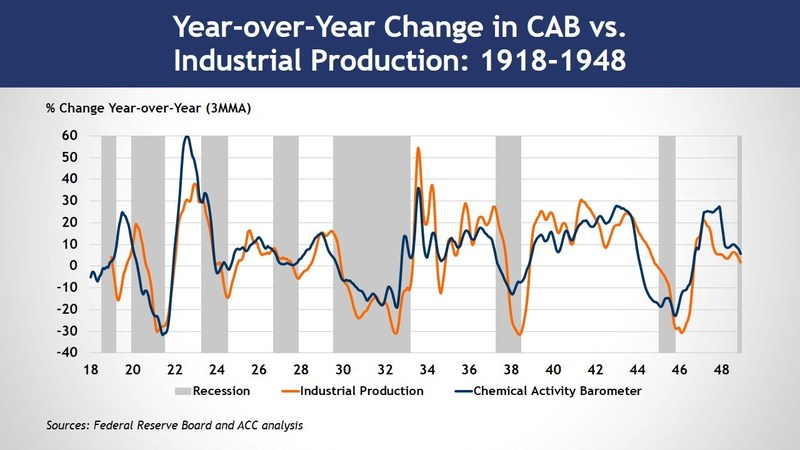 Percent Change Year Over Year: Chemical Activity Barometer vs. Industrial Production