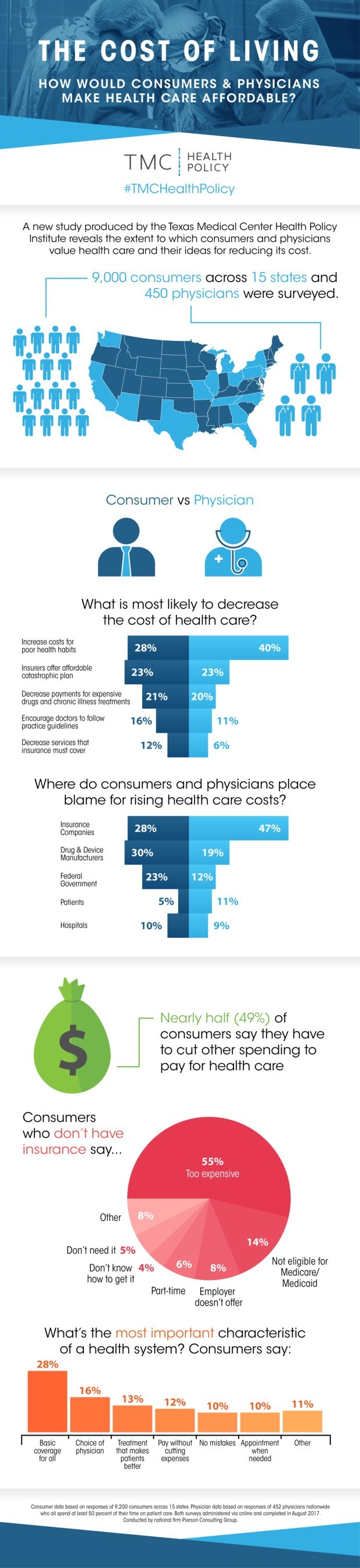 Texas Medical Center Health Policy Institute Infographic