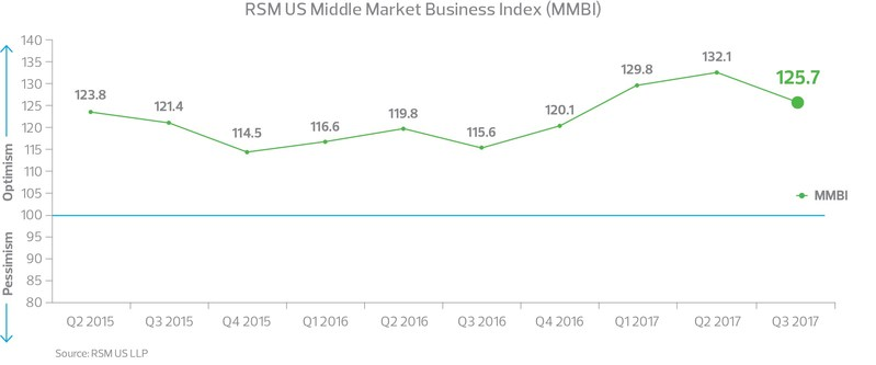 RSM US Middle Market Business Index declines as business leaders cite doubts on policy reform.