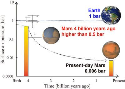 Meteorite tells us that Mars had a dense atmosphere 4 billion years ago