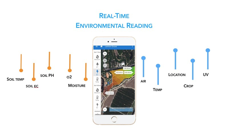 Real Time Data to Your Device