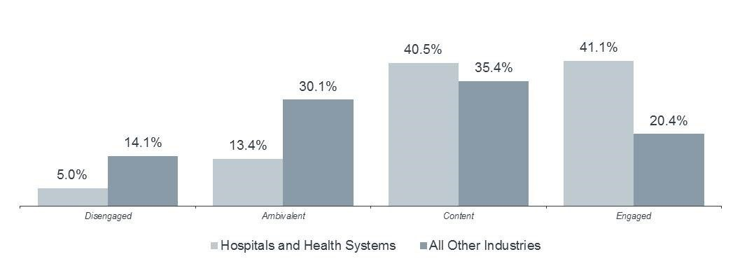 Employee Engagement in Hospitals and Health Systems vs. Other Industries