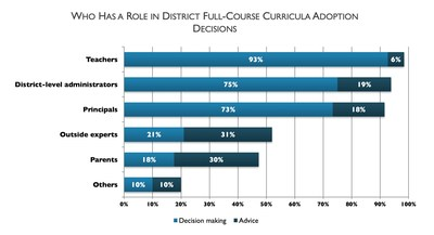 Babson Survey Research Group finds those responsible for full-course curricula adoption decisions.