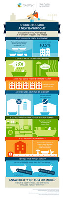 Is adding a new bathroom worth the hassle? HouseLogic's infographic can help you decide.