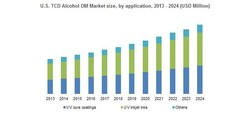 U.S. TCD Alcohol DM Market size, by application, 2013 - 2024 (USD Million)
