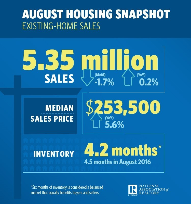 August 2017 Existing Housing Sales Snapshot