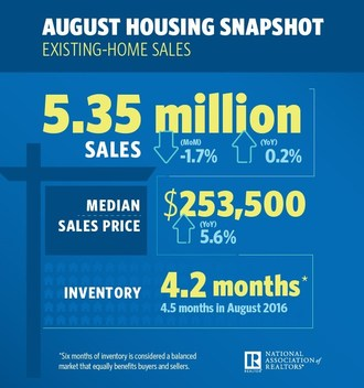 Existing-Home Sales Subside 1.7 Percent in August