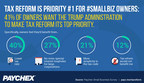 Study: America's Small Business Owners Want Tax Reform to Be Priority No. 1 for Trump Administration
