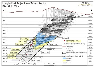 Longitudinal Projection of Mineralization Pilar Gold Mine (CNW Group/Jaguar Mining Inc.)