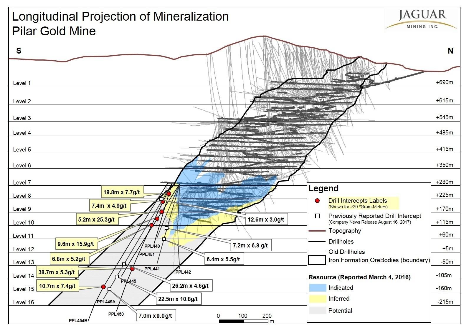 Longitudinal Projection of Mineralization Pilar Gold Mine (CNW Group/Jaguar Mining Inc.)