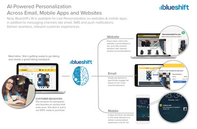 Blueshift's AI is now Available for Live Personalization on Websites & Mobile Apps.