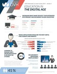 Education in the Digital Age (CNW Group/OVH)