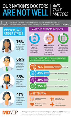 Infographic: The MDVIP Physician Health Survey highlights how the demands of practicing medicine are affecting primary care doctors and the way they care for patients.