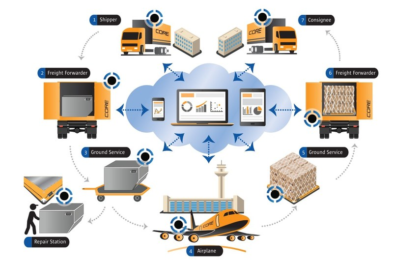 CORE Transport Technologies, an agile software developer from New Zealand, has created an innovative suite of Bluetooth-enabled devices for real-time tracking, tracing, and logistics/analytics for the Air Cargo market, focused on solving problems and creating new efficiencies with Unit Load Devices (ULDs).