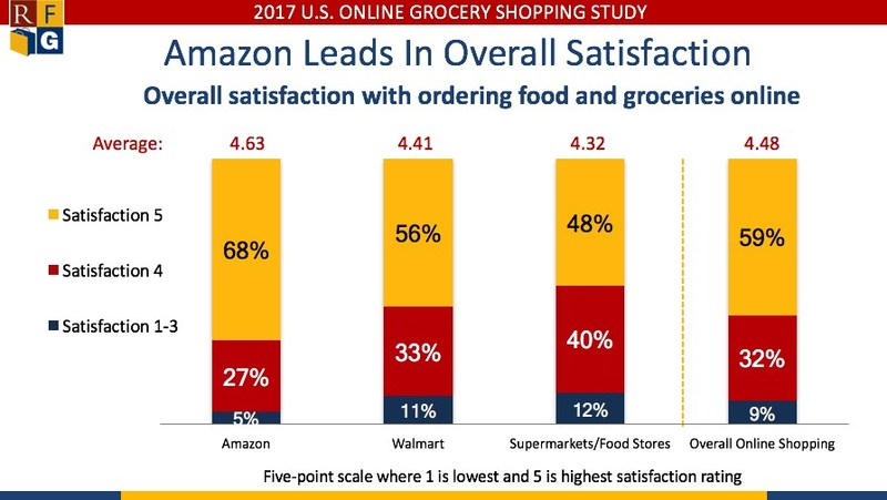 Amazon shoppers give the highest overall satisfaction scores with ordering food and groceries online as compared to scores given by Walmart and Supermarkets/Food Store shoppers.
