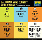 Wine Institute Releases Results of New California Wine Tourism Survey