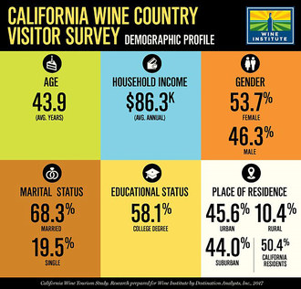 Wine Institute released a California wine tourism survey that offers a profile of typical California wine country visitors and examines their awareness, interests and behaviors.