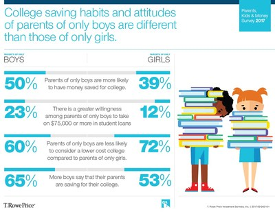 College saving habits and attitudes of parents of only boys are different than those of only girls.