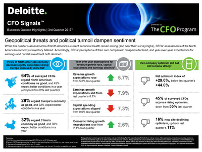 Deloitte CFO Signals(TM) 3rd Quarter 2017: Business Outlook Highlights