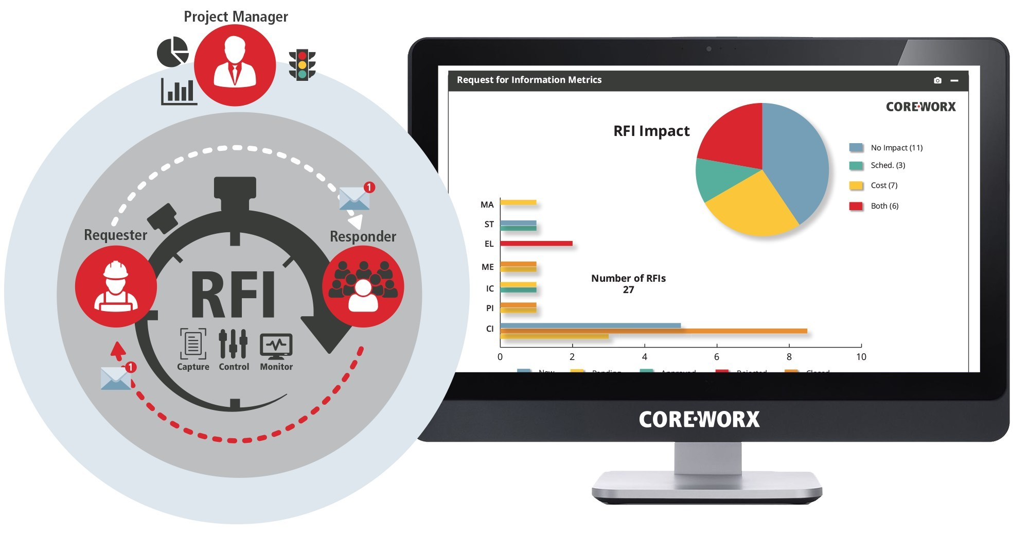 Coreworx Request for Information (RFI) now available in a SaaS version