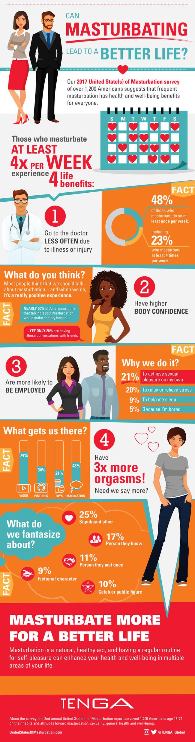 2017 survey results infographic (PRNewsfoto/TENGA Co. Ltd.)