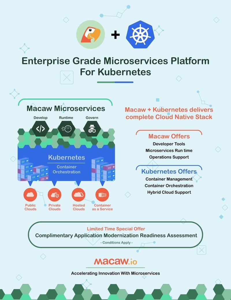 Enterprise Grade Microservices Platform for Kubernetes