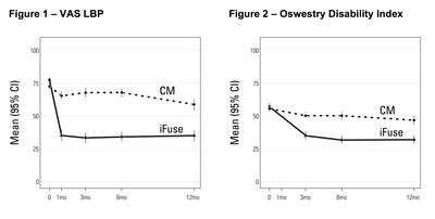 Figure 1 - VAS LBP; Figure 2 - Oswestry Disability Index