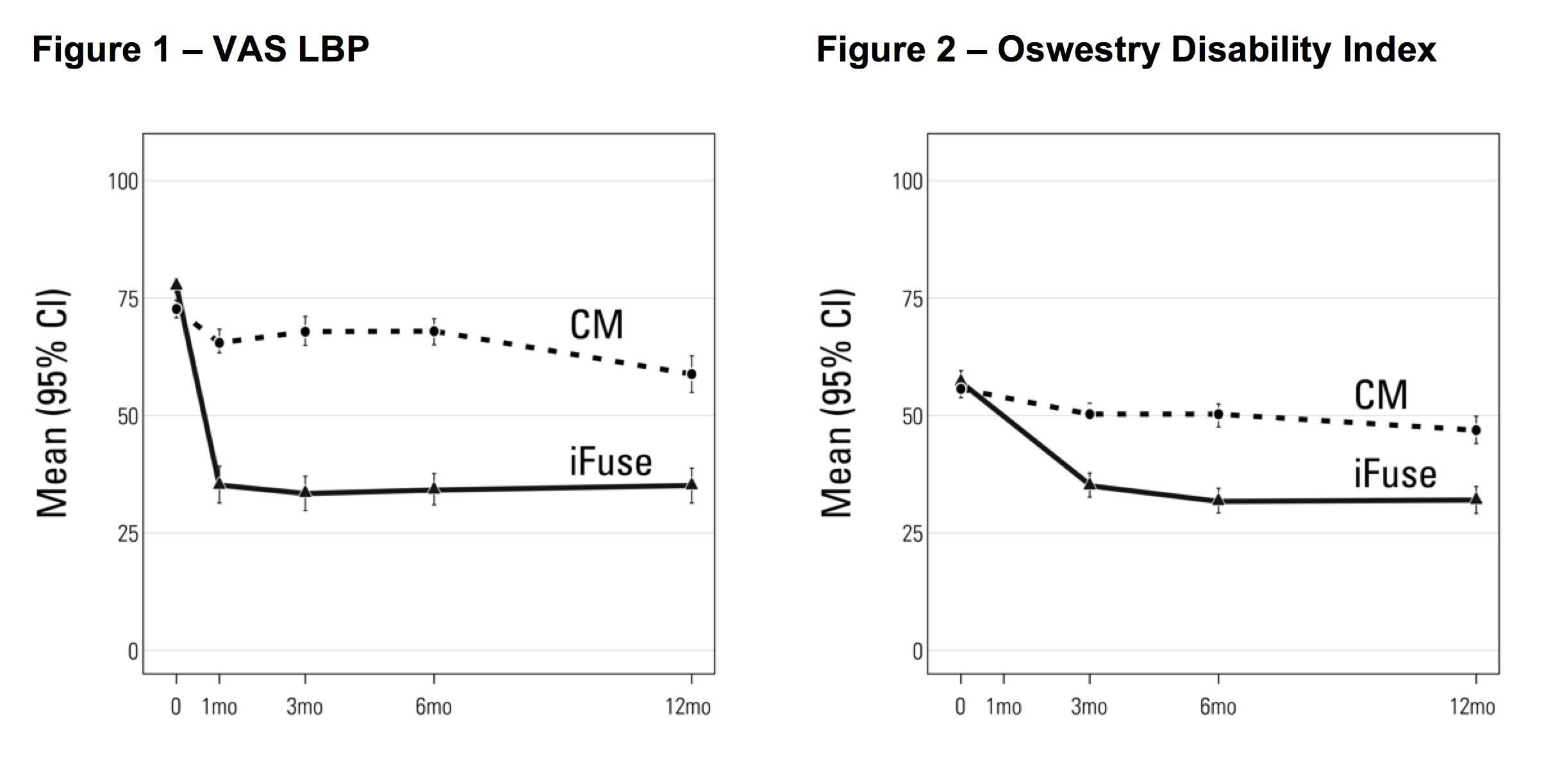 Figure 1 – VAS LBP; Figure 2 – Oswestry Disability Index