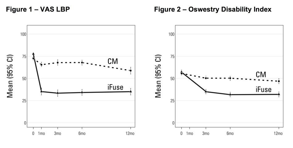 Figure 1 - VAS LBP; Figure 2 - Oswestry Disability Index