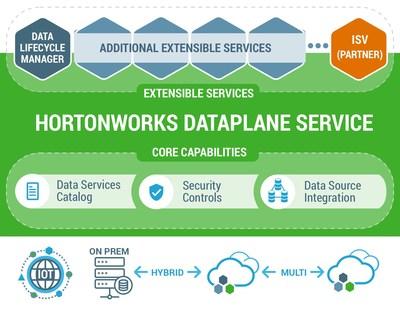 Hortonworks DataPlane Service