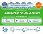 Hortonworks Advances Global Data Management with Hortonworks DataPlane Service