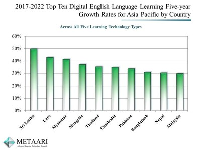 Metaari's Top Ten Highest Growth Countries for Digital English in Asia Pacific