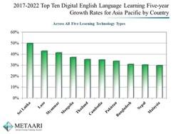 Metaari's Top Ten Highest Growth Countries for Digital English in Asia Pacific