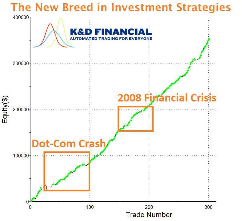 K&D Financial profit loss 5000 into 350000 dollars