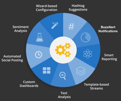 Buzzlogix Social Media Monitoring, Management & Engagement Smart Assistant