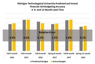 Relative error in financial aid budgeting forecasts with 4, 8, and 12 month lead times.