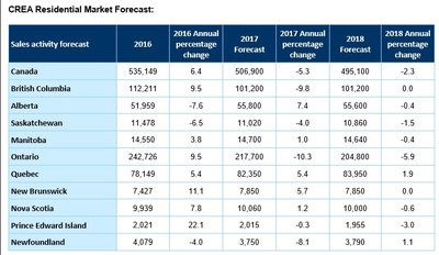 CREA Residential Market Forecast (CNW Group/Mortgage Professionals Canada)