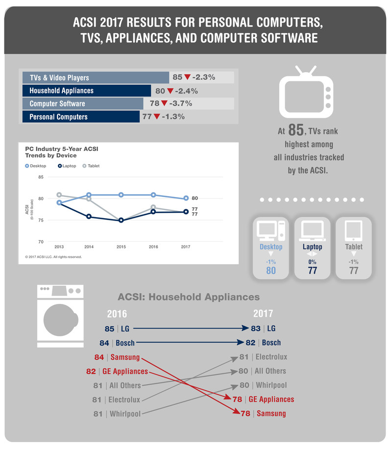 Customer Satisfaction Scores for Personal Computers, TVs, Appliances and Computer Software: ACSI 2017
