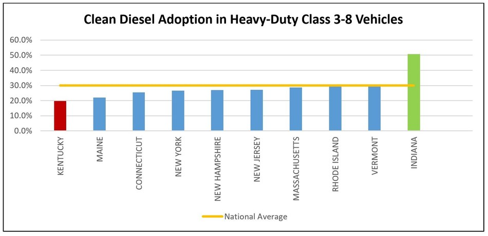 Less than 1/3 of diesel trucks in the Northeast use the cleanest, newest diesel technology
