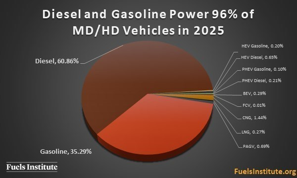 Diesel and gasoline power 96 percent of medium- and heavy-duty vehicles in 2025. Credit: The Fuels Institute. Used with permission.