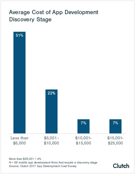 Average Cost To Decorate A Bedroom: 'Discovery' Stage Required By Majority Of App Development