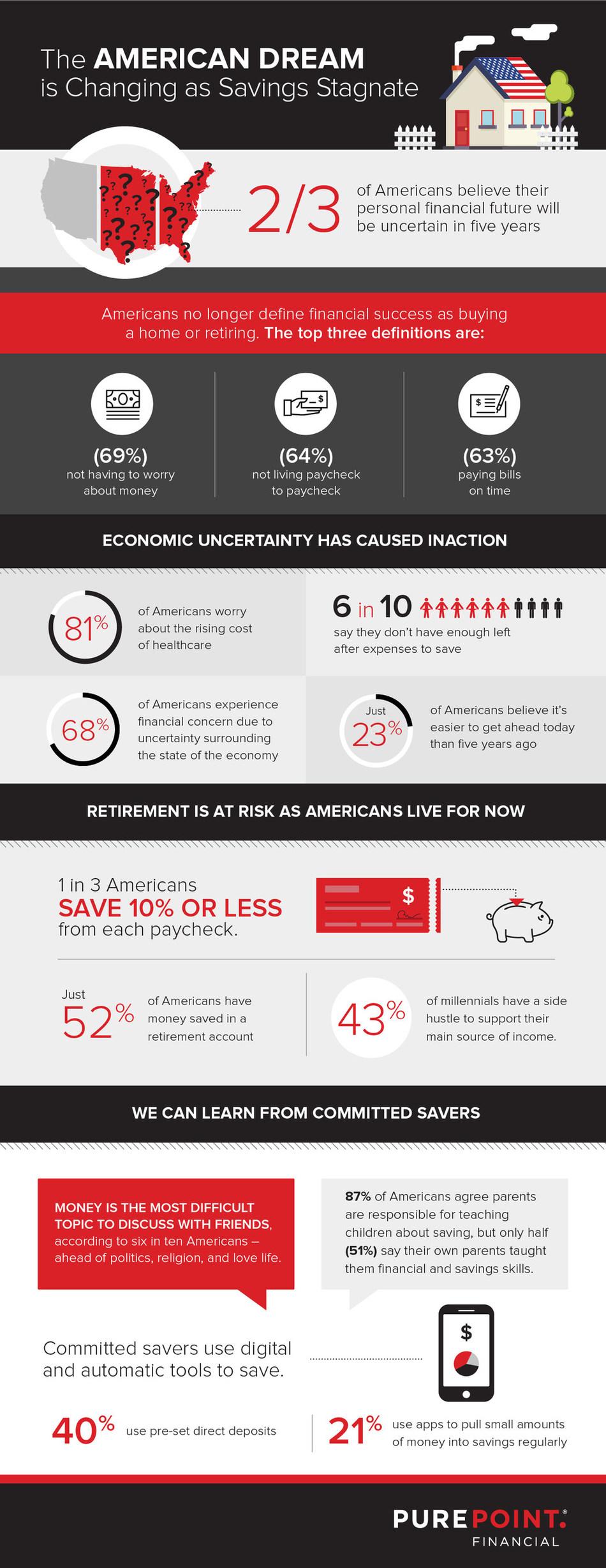 American Savings Survey Findings
