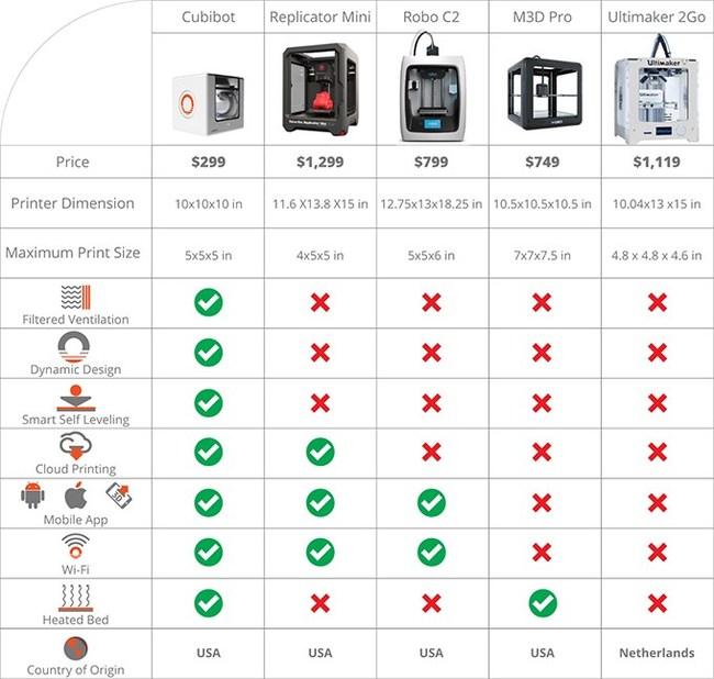 Cubibot comparison chart with other 3D printers